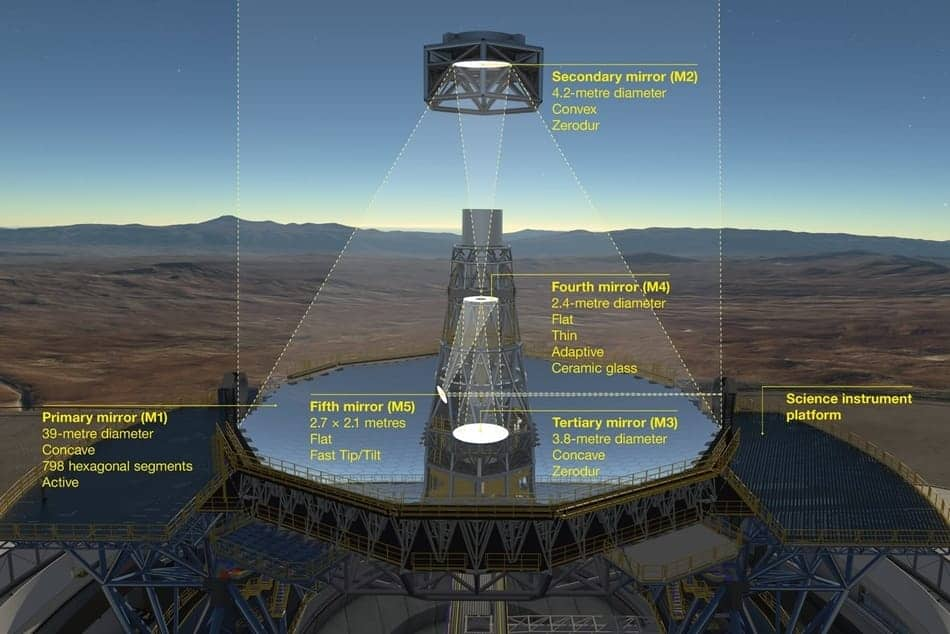 Optisches System Extremely Large Telescope