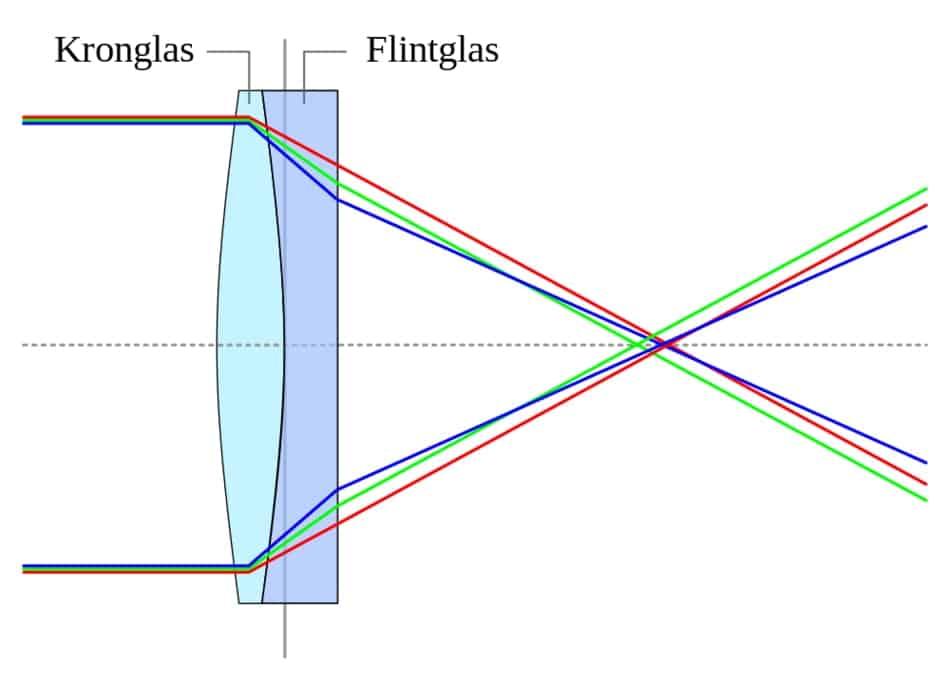 Achromatischer Zweilinser
