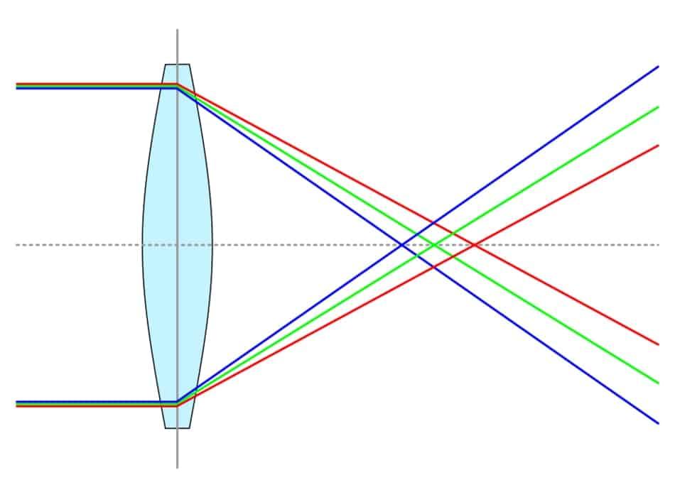 Chromatische Aberration einer konvexen Linse