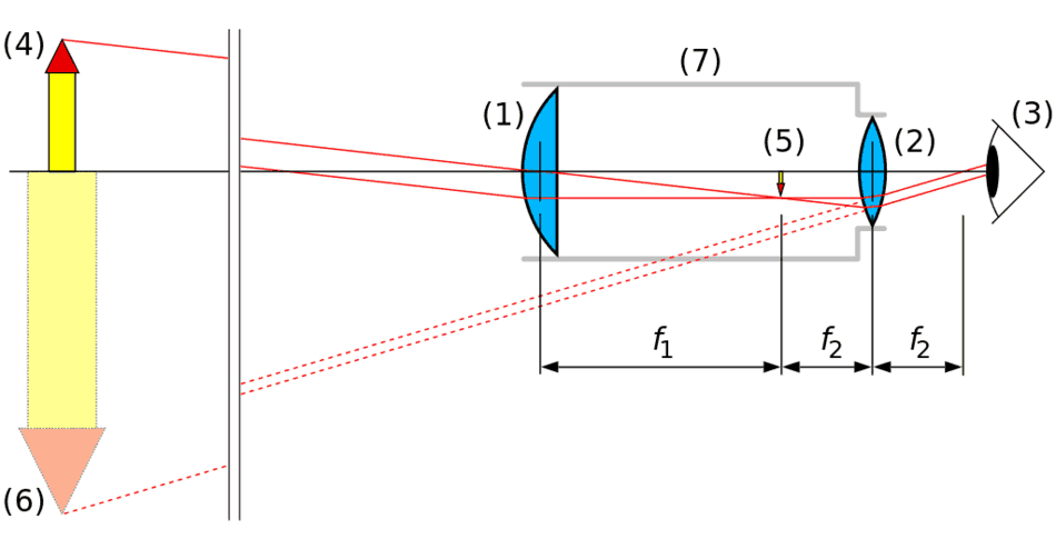 Schematische Darstellung Kepler Teleskop