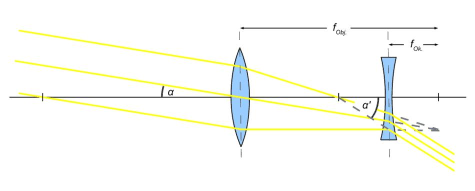 Strahlengang Galilei-Teleskop