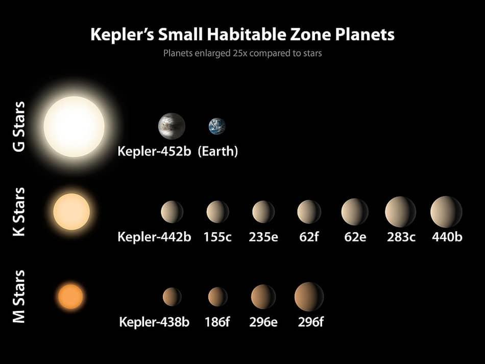 Keplers Liste der Planeten der Habitablen Zone